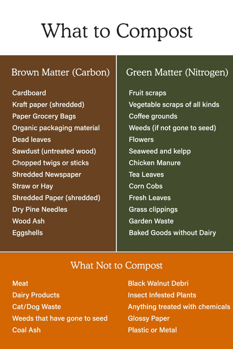 composting at home - chart guide to help which to compost and not